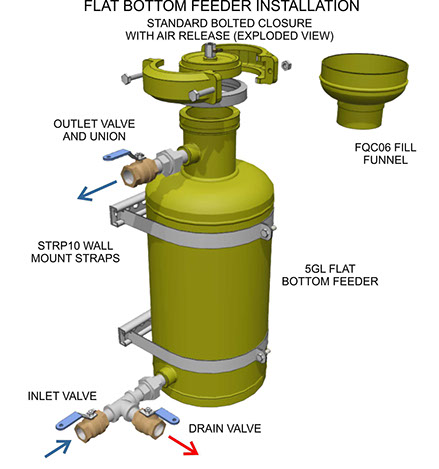 Bypass Feeders Gtp Inc